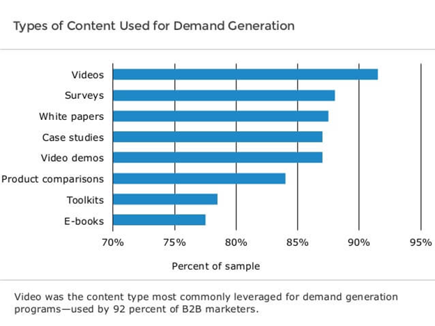 Types of Content Used for Demand Generation