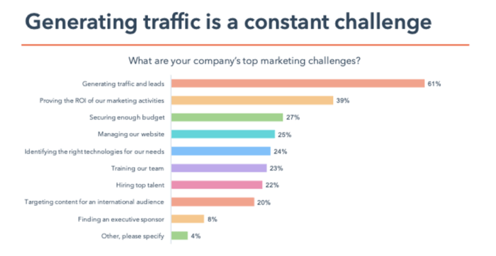 Challenges of Generating Traffic