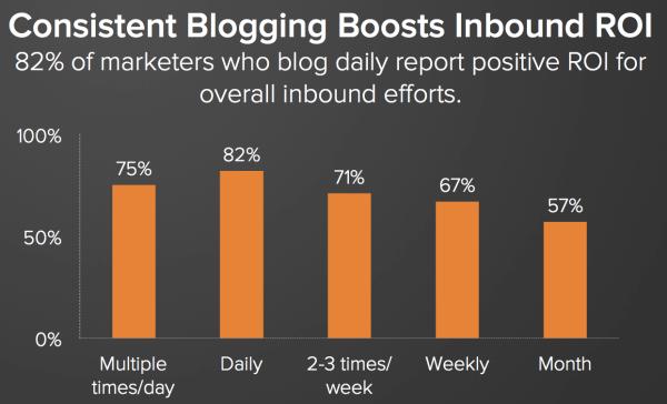Constant Blogging Boosts Inbound ROI