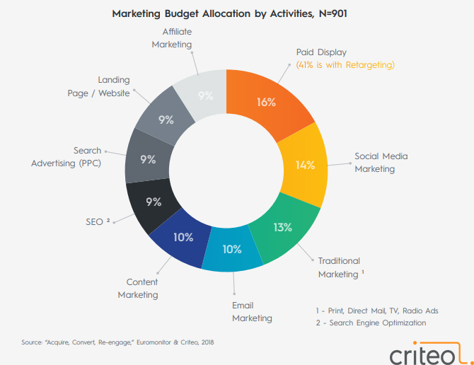 Marketing Budget Allocation by Activities