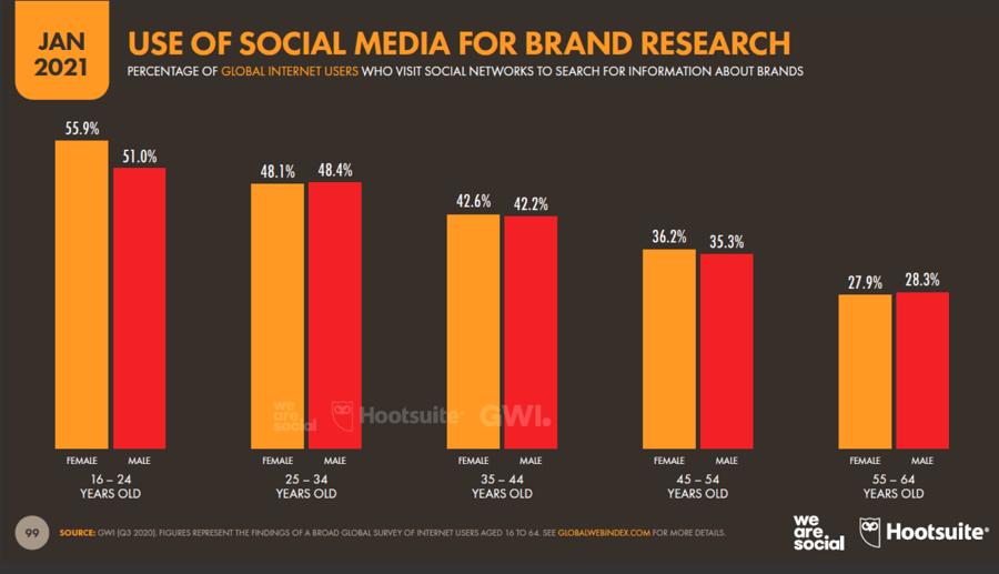 Hootsuite social media statistics