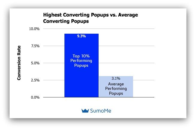 popups chart