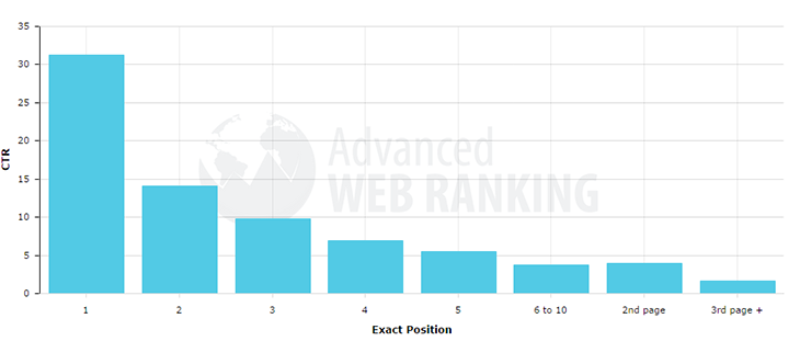 Web Ranking Results