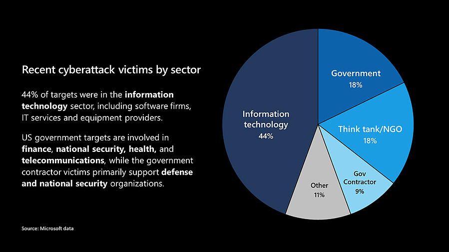 Recent cyberattack victims by sector