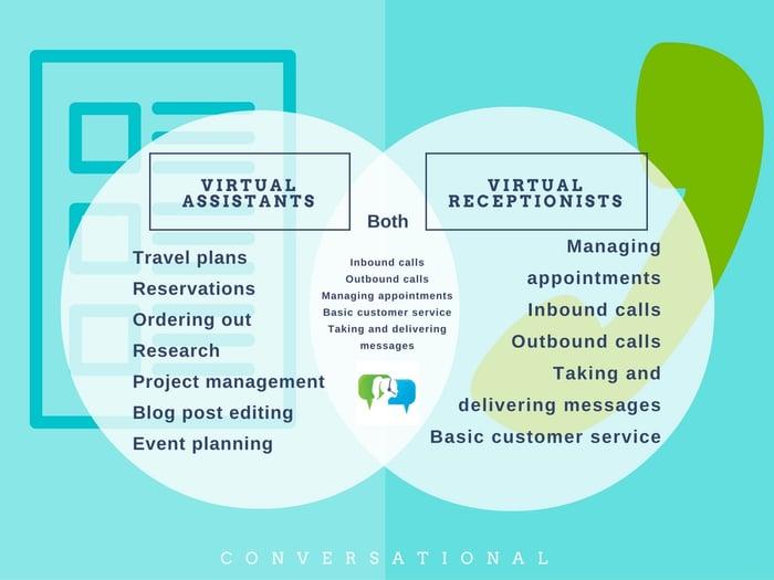 virtual assistant vs virtual receptionist