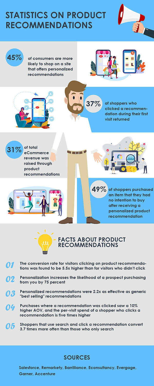 Statistics On Product Recommendations Infographic
