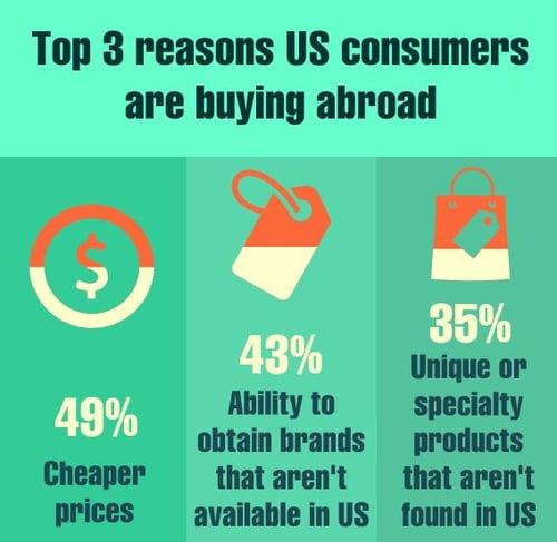 invesp cross border ecommerce infographic