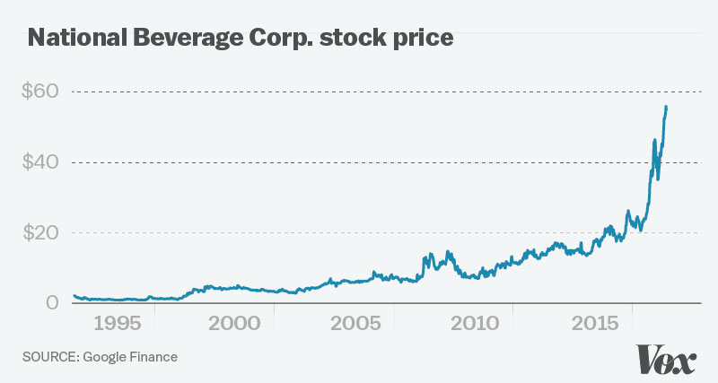lacroix stock price over time
