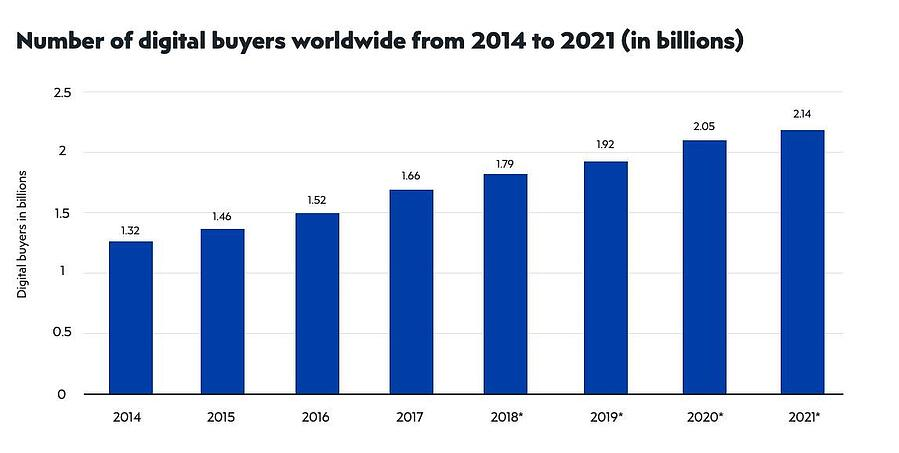 number of ecommerce buyers graph
