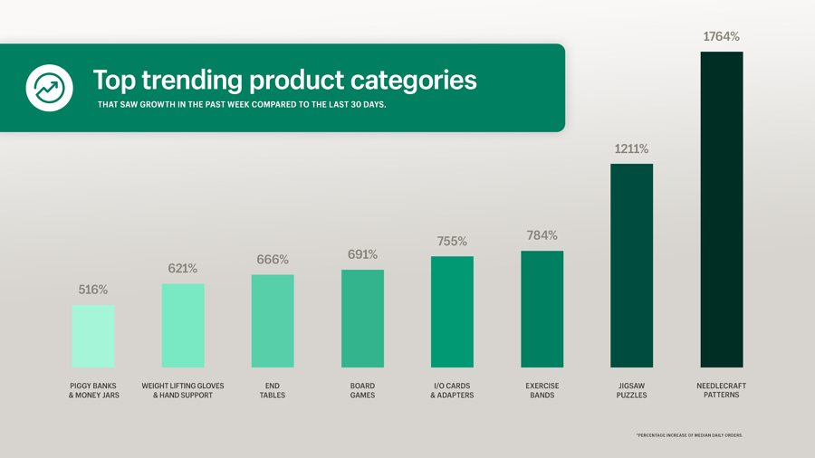 qeretail Top Trending Product Categories