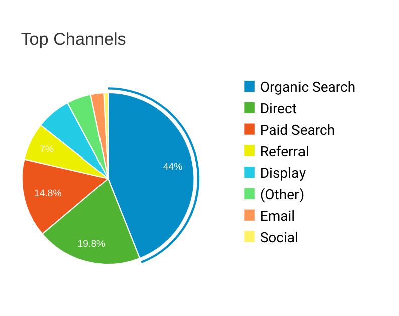 top-channels-analytics