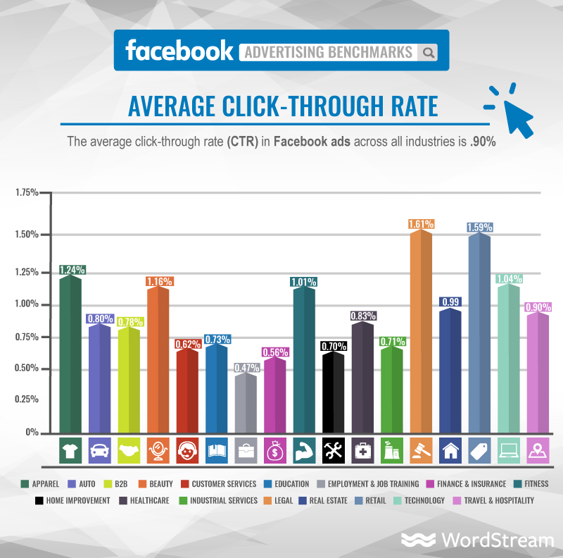 wordstream facebook average click through rate